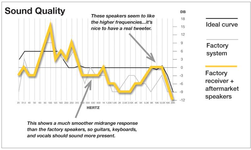 Sound Quality curve