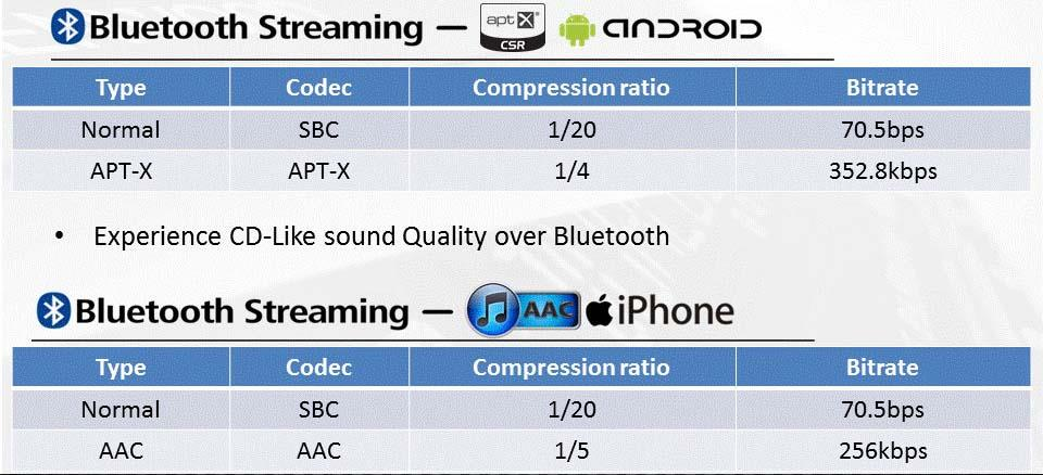 Kenwood aptx compression numbers