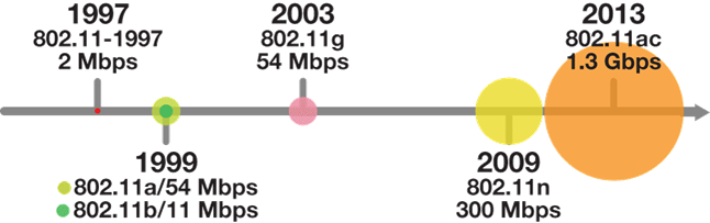 WiFi network standards timeline
