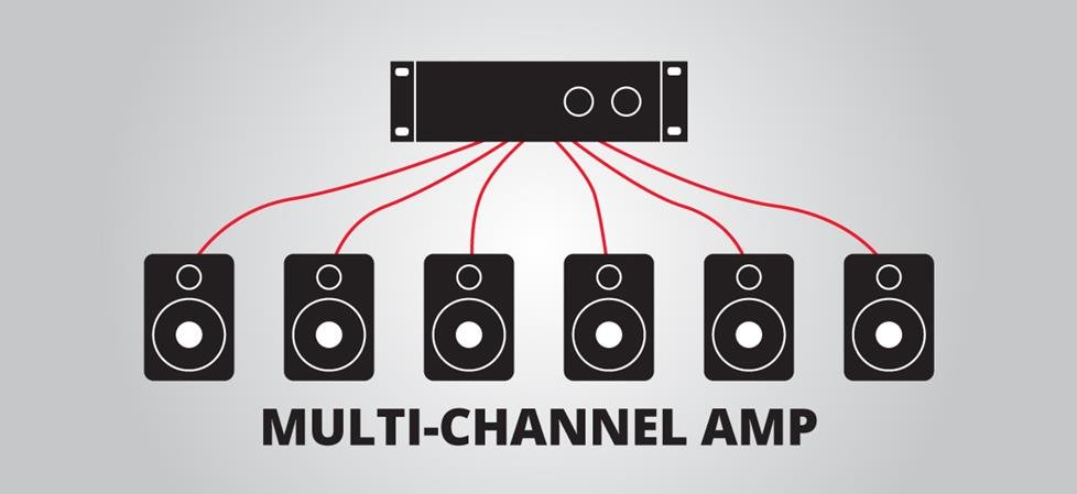 Illustration of a multi-channel amp