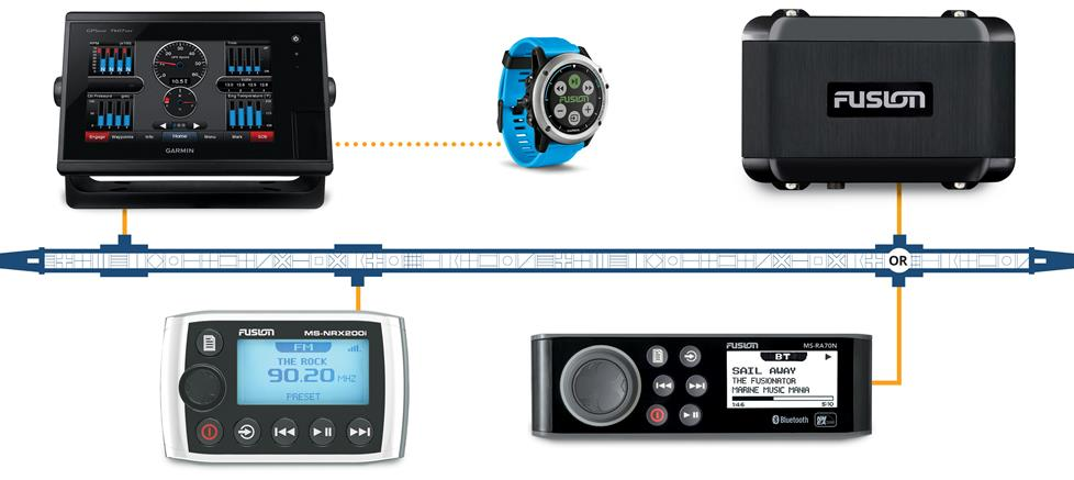 Visual example of a marine electronics system using NMEA-2000.