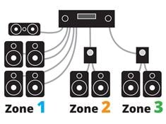 How to power a multi-room music system