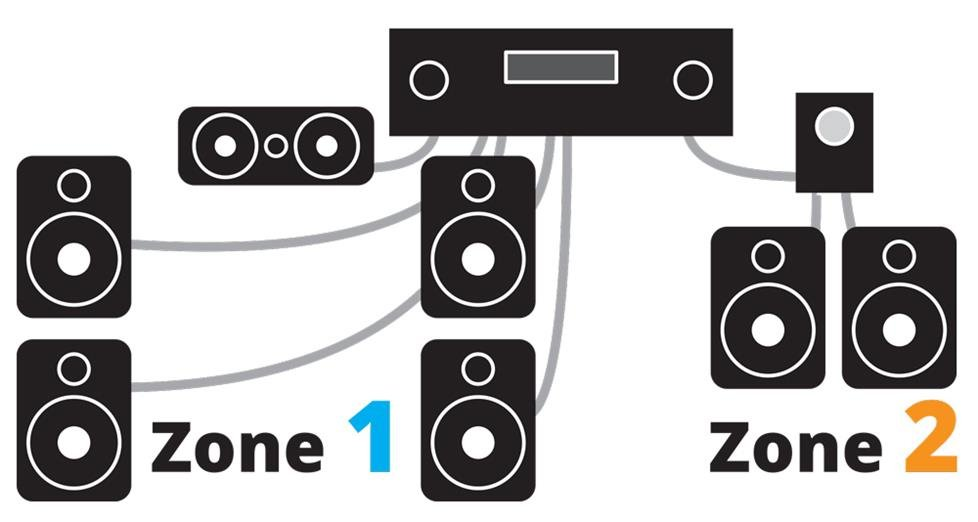 Home Theater system 2 zones