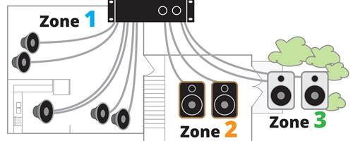 Home theatre and whole house audio system planning guide