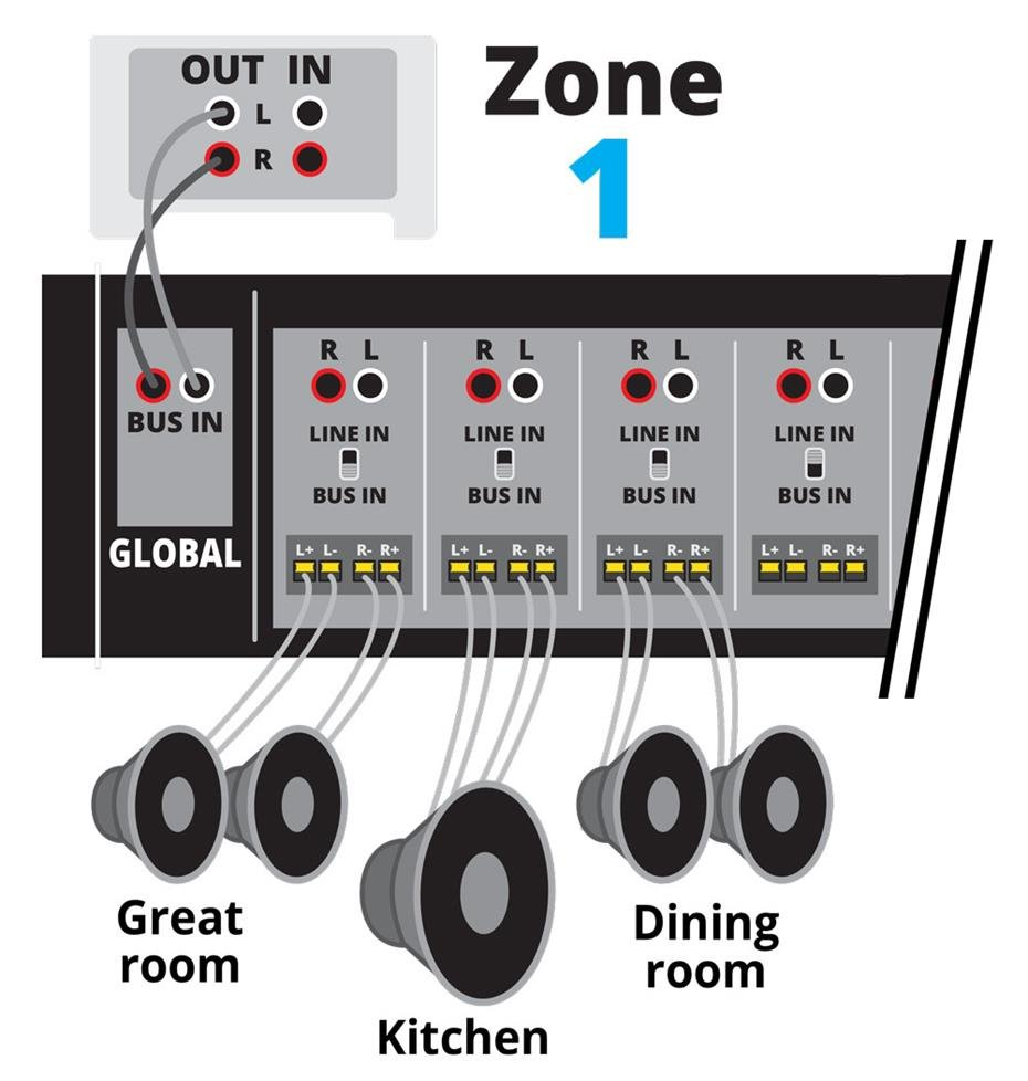 How To Power A Multi Room Music System