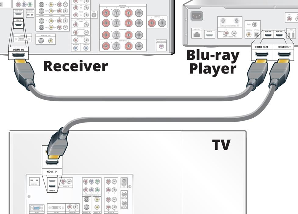 Connecting video to TV and audio to the receiver  via HDMI