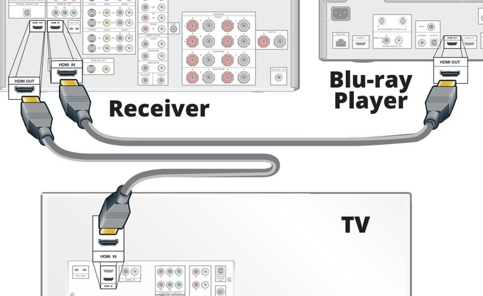 Connecting audio and video through the receiver