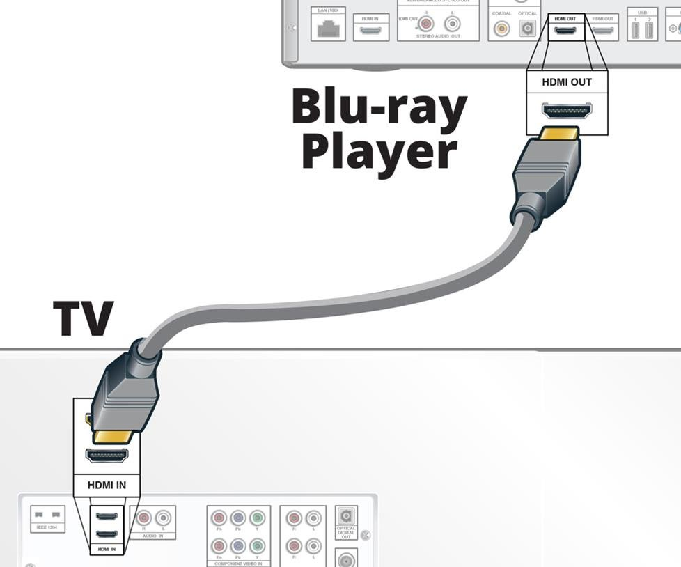 Connecting directly to a TV via HDMI
