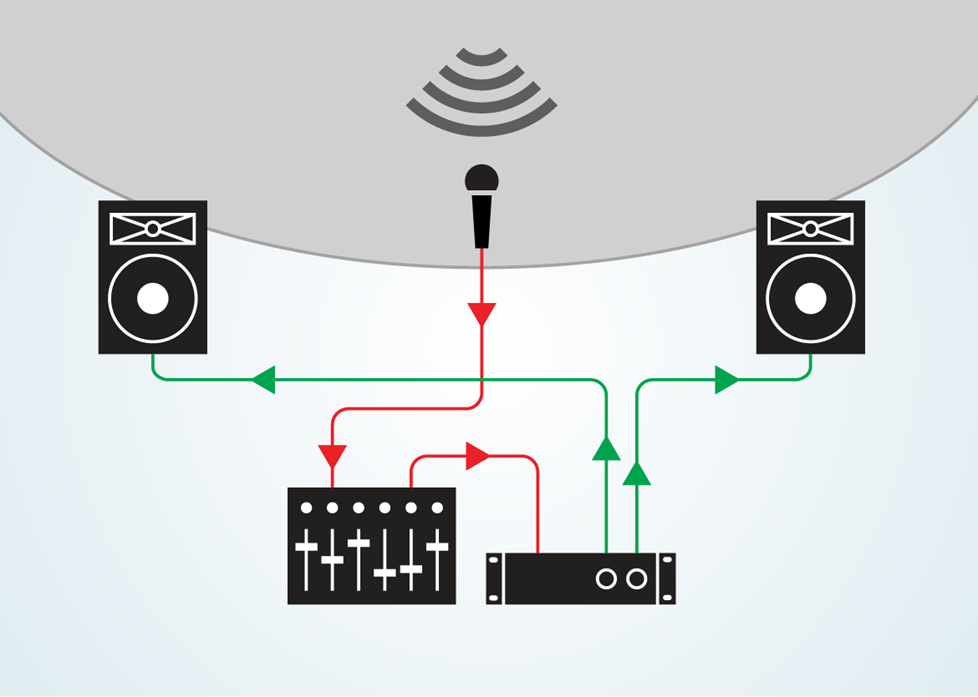 diagram of signal flow from microphone to speakers