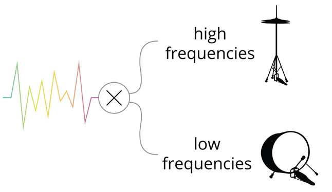 graphic illustration of an audio signal being split between high and low frequencies.