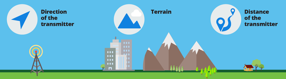 Direction, distance and terrain effect your TV signal