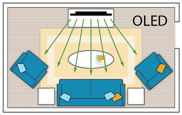OLED TVs provide a better picture for off-axis viewing.