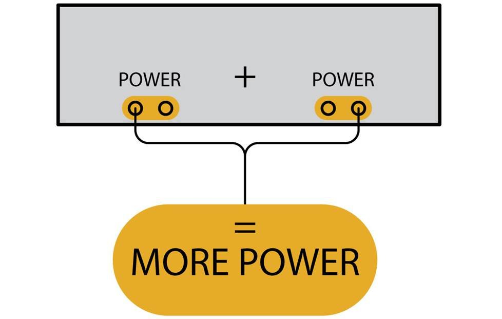 Diagram showing that bridging the amp gives you more power.
