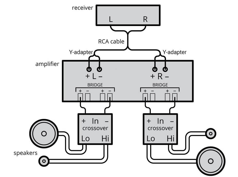 4-channel diagram