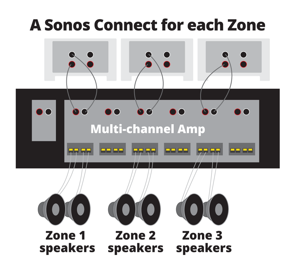 A Sonos Connect for each Zone