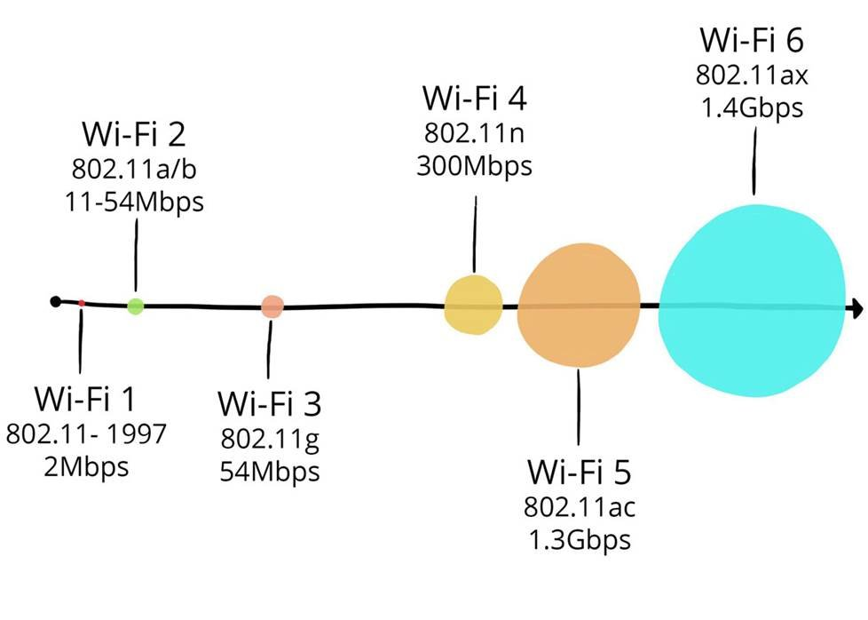 802.11n vs. 802.11ac internet speed standards