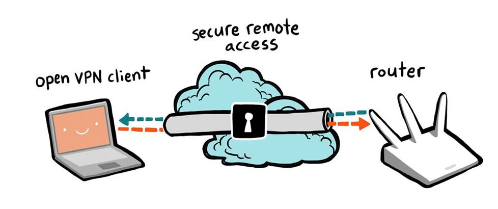 Secure remote access through a VPN connection