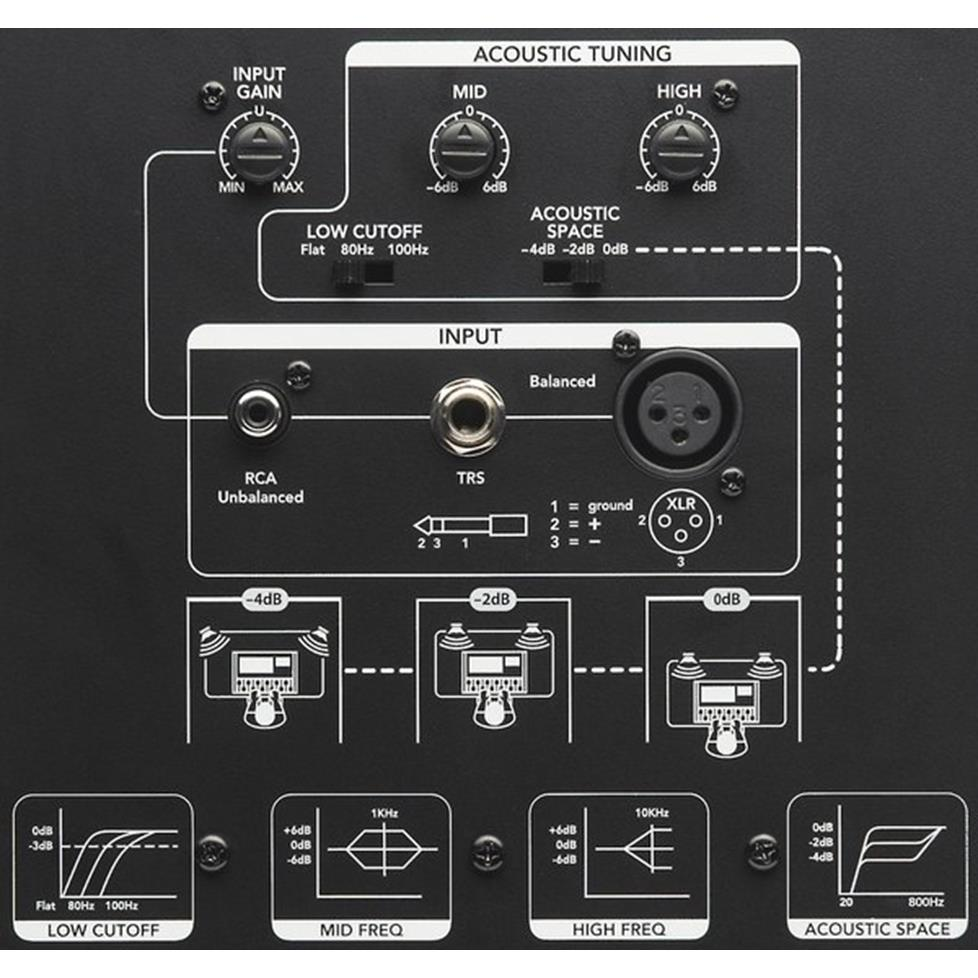 PreSonus Eris 8 Back Panel