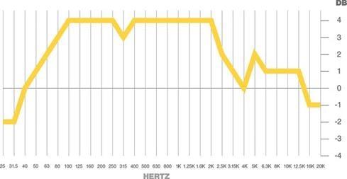 RTA graph