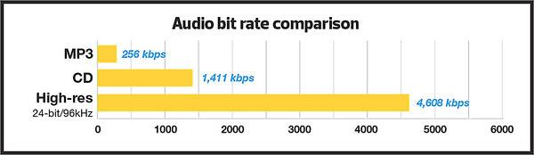 Audio bit rate comparison chart