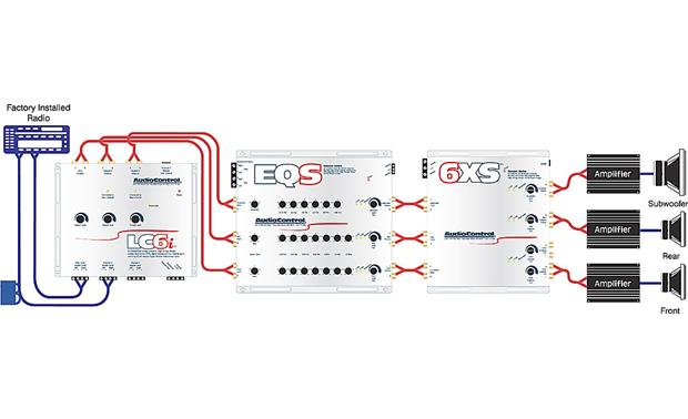 AudioControl 6XS System Diagram: OEM integration (4-channel to 6-channel) with EQ and crossover