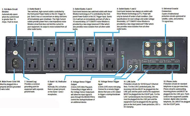 Panamax M5300-PM Back-panel feature diagram